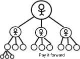 Pay it forward with circles